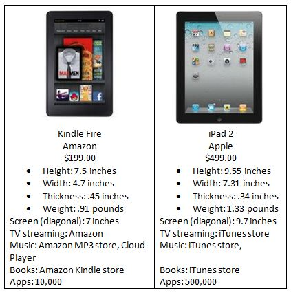 Kindle Fire comparison with Apple iPad